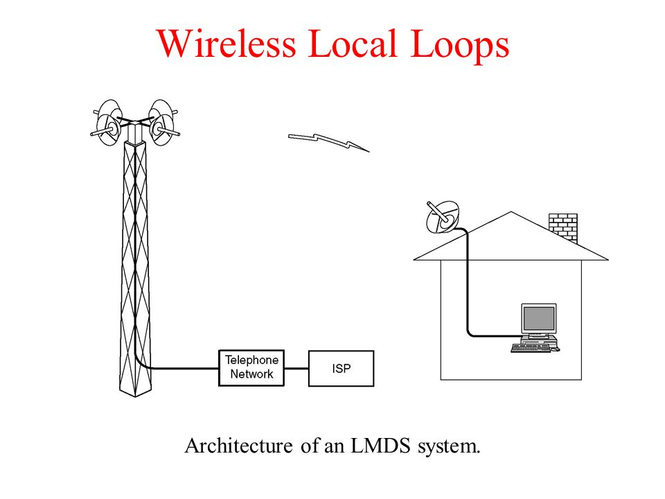 Architecture of an LMDS system.