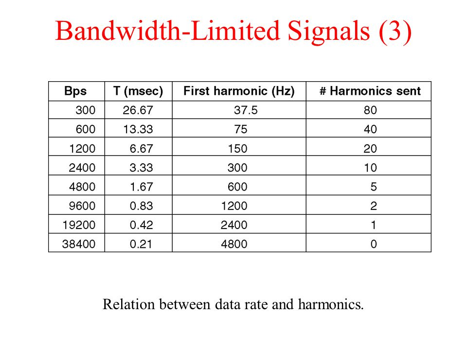 Bandwidth-Limited Signals (3)