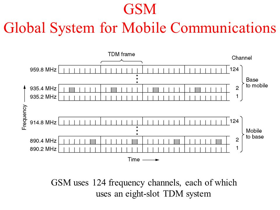 GSM Global System for Mobile Communications