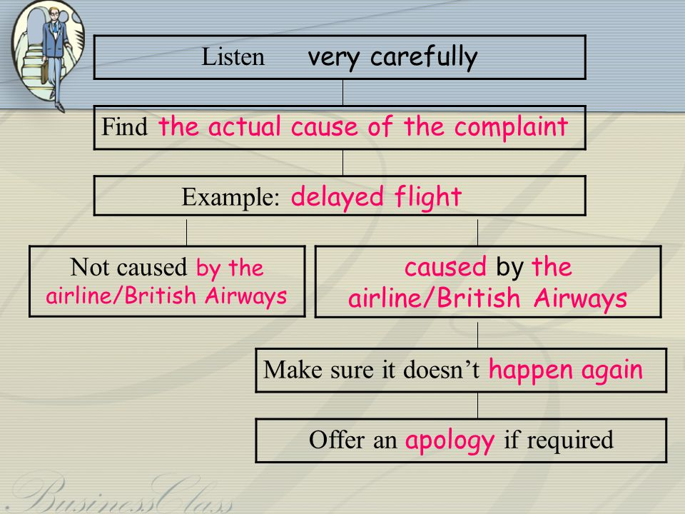 Find the actual cause of the complaint Example: delayed flight