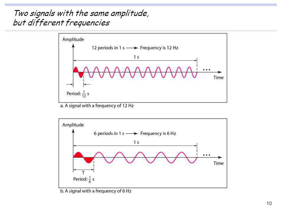 Two signals with the same amplitude, but different frequencies