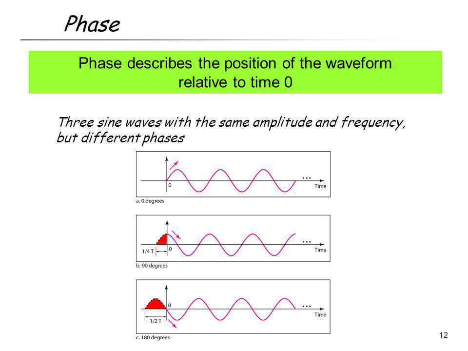 Phase describes the position of the waveform