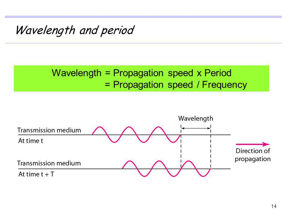 Wavelength and period Wavelength = Propagation speed x Period