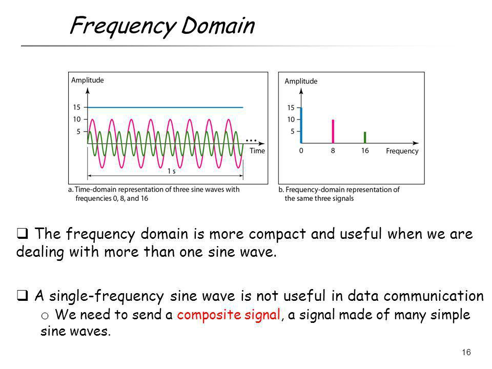 Frequency Domain The frequency domain is more compact and useful when we are dealing with more than one sine wave.
