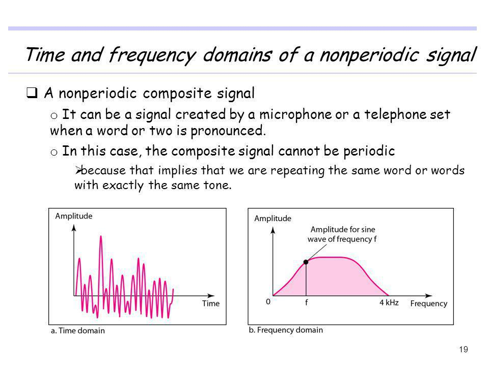 Time and frequency domains of a nonperiodic signal