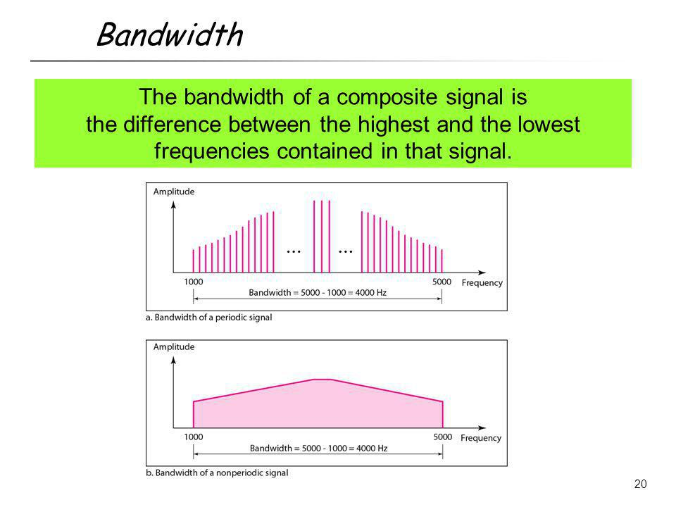 The bandwidth of a composite signal is