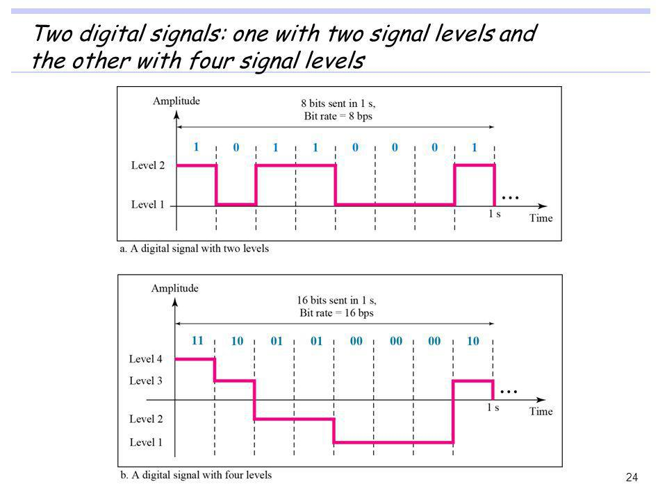 Two digital signals: one with two signal levels and
