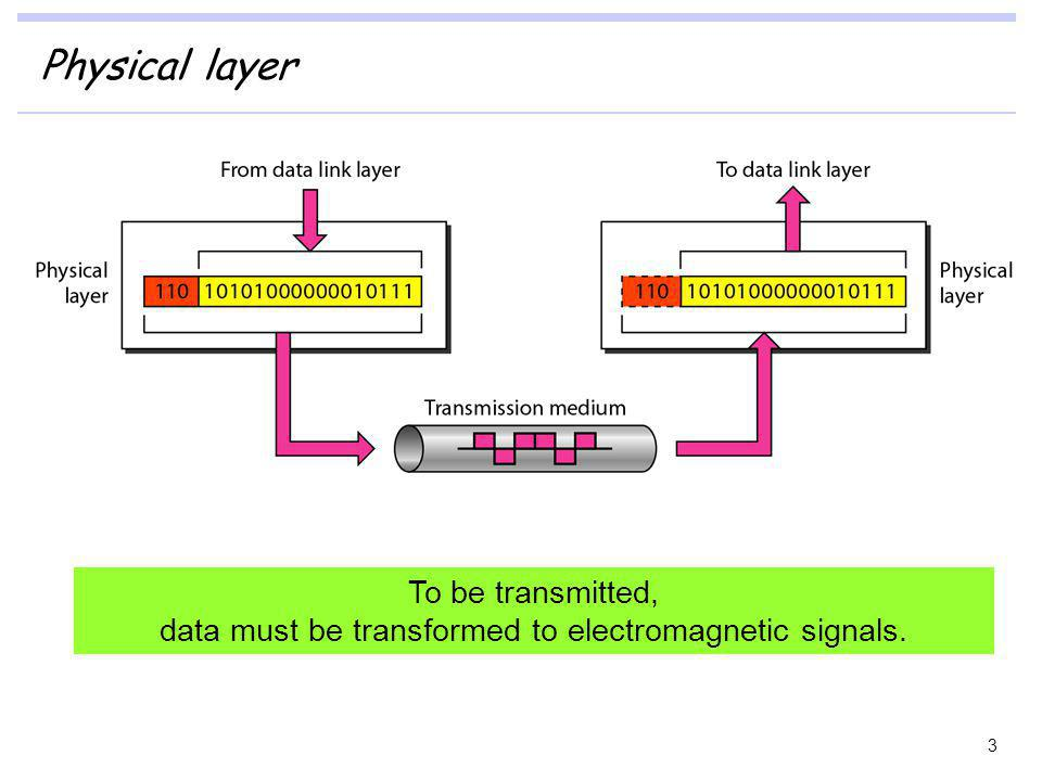 data must be transformed to electromagnetic signals.