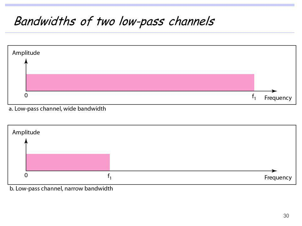Bandwidths of two low-pass channels