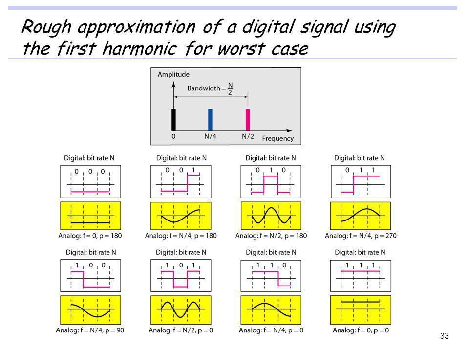 Rough approximation of a digital signal using