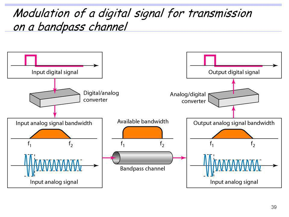 Modulation of a digital signal for transmission