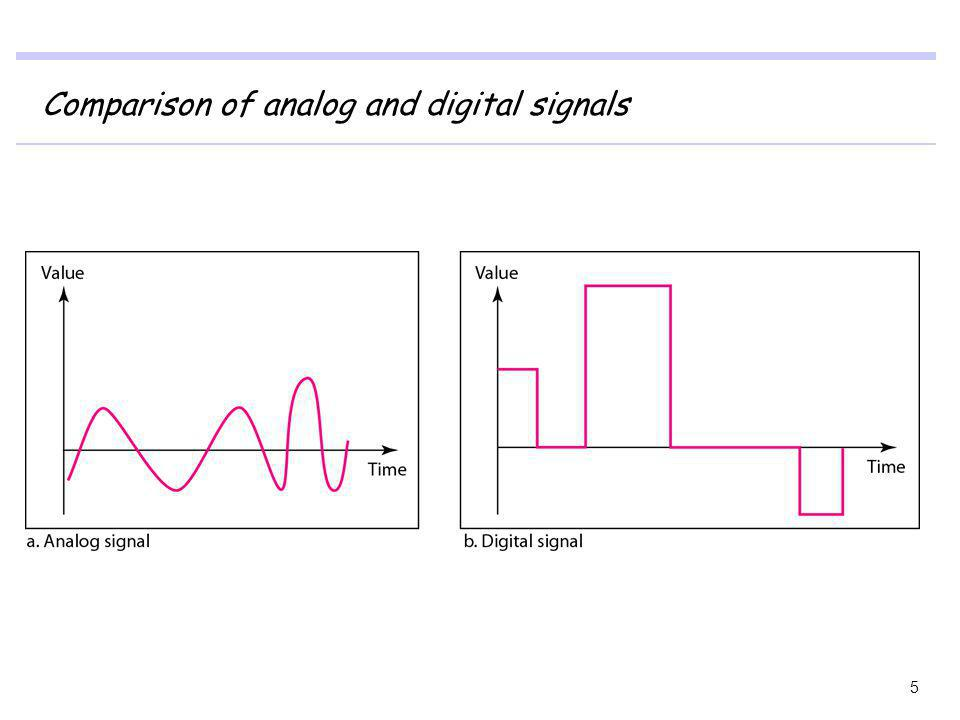 Comparison of analog and digital signals