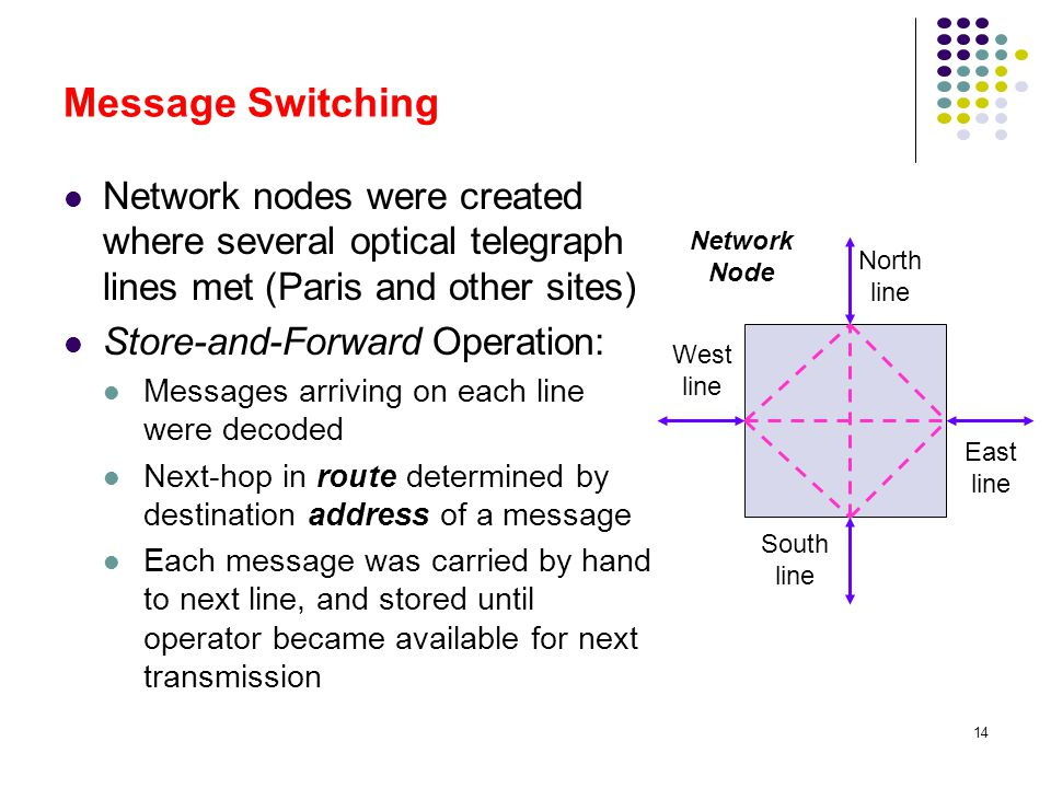 Message Switching Network nodes were created where several optical telegraph lines met (Paris and other sites)