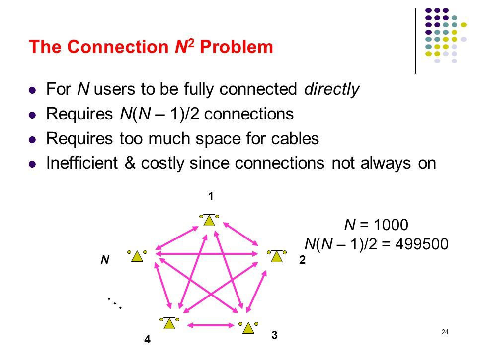 The Connection N2 Problem