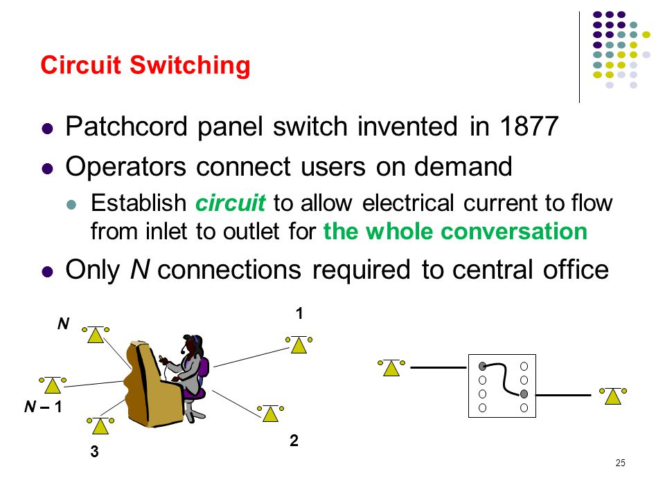 Patchcord panel switch invented in 1877