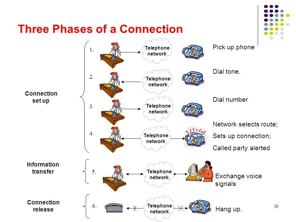 Three Phases of a Connection