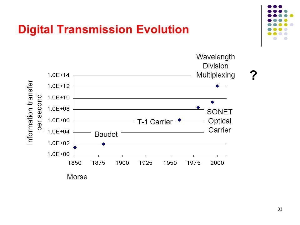 Digital Transmission Evolution