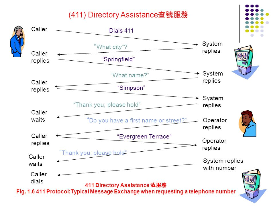 (411) Directory Assistance查號服務