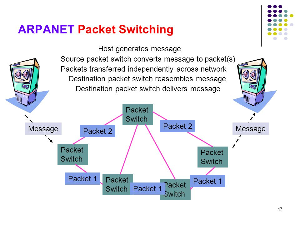 ARPANET Packet Switching