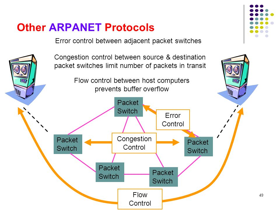 Other ARPANET Protocols