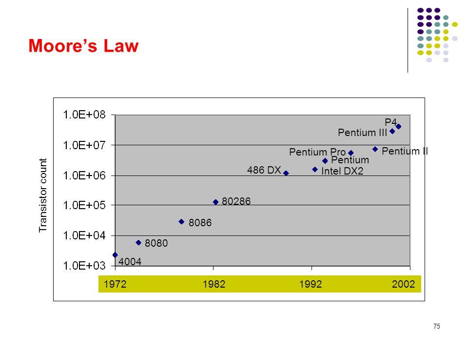 Moore's Law P4 Pentium III Pentium Pro Pentium II Transistor count