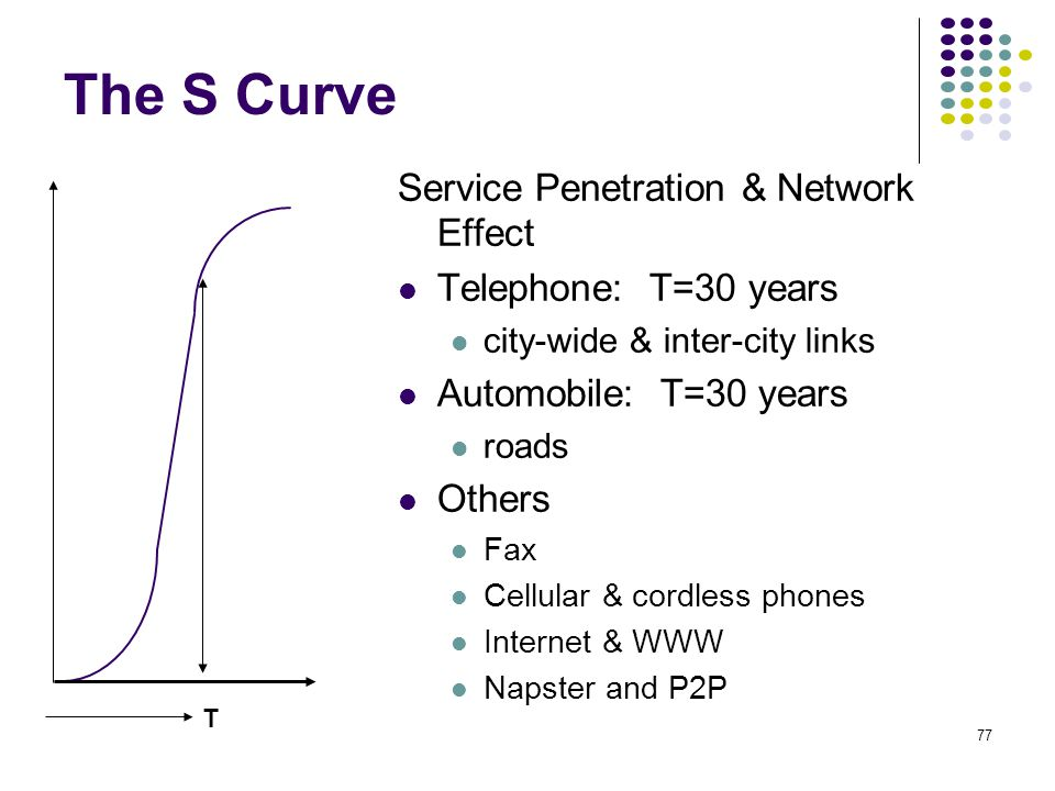 The S Curve Service Penetration & Network Effect Telephone: T=30 years