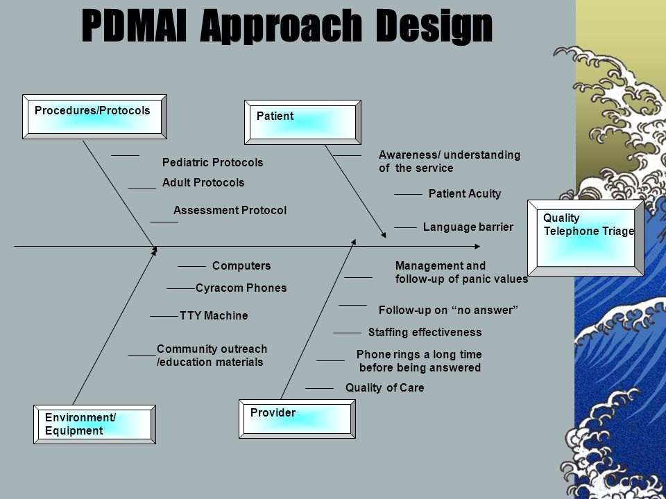 PDMAI Approach Design Procedures/Protocols Patient Pediatric Protocols