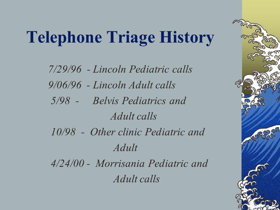 Telephone Triage History