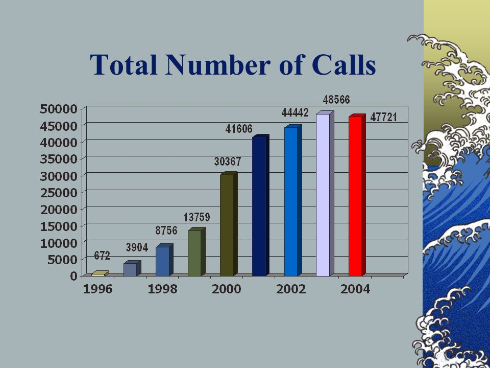 Total Number of Calls
