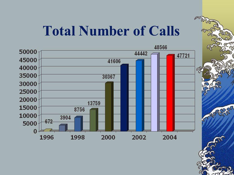 Total Number of Calls