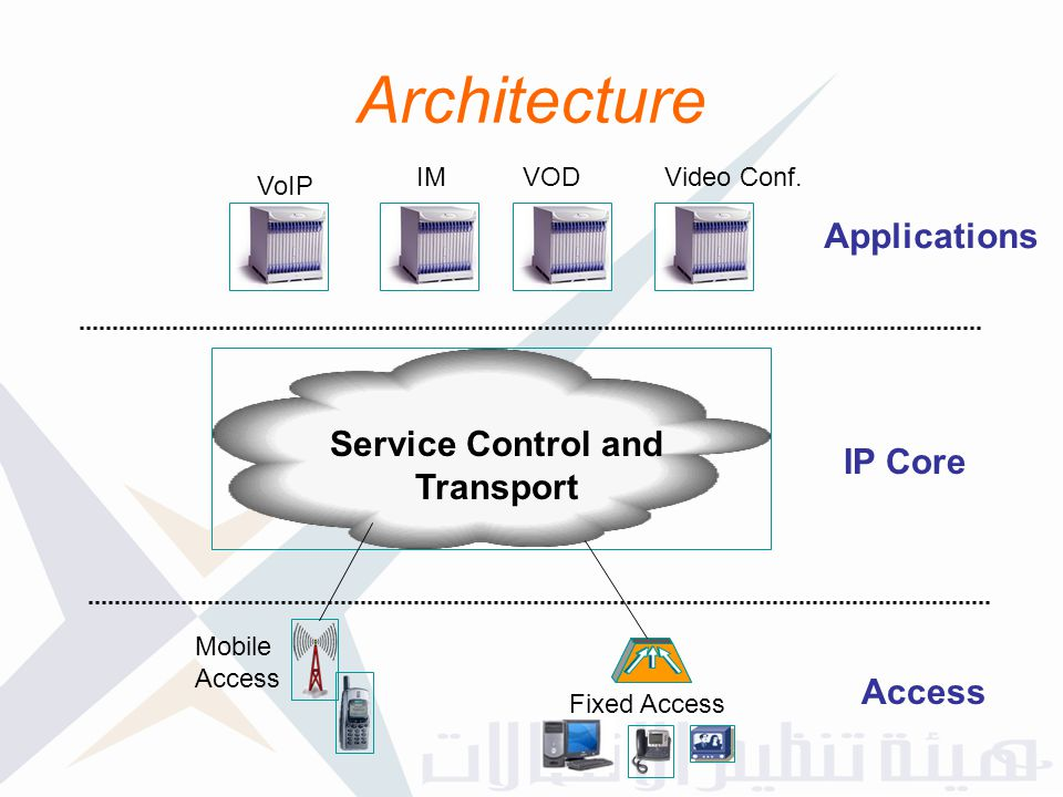 Architecture Applications Service Control and Transport IP Core Access