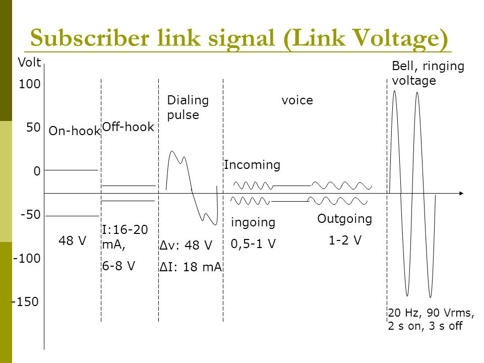 Subscriber link signal (Link Voltage)