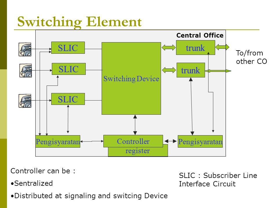 Switching Element trunk SLIC Switching Device Pengisyaratan Controller