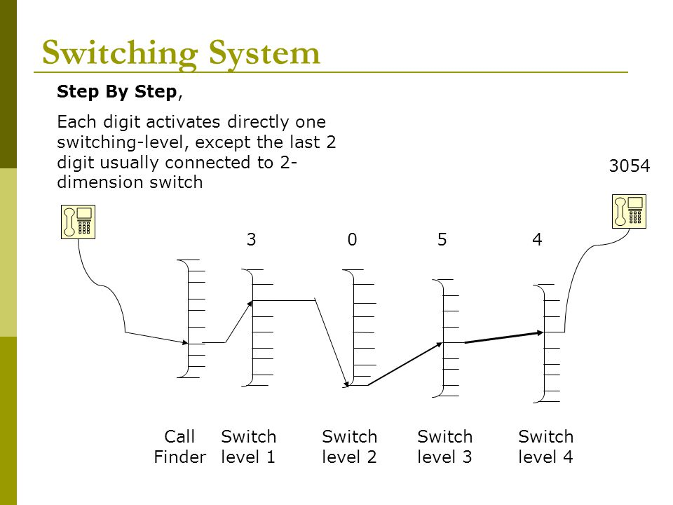 Switching System Step By Step,