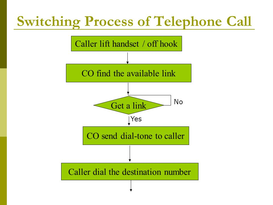 Switching Process of Telephone Call