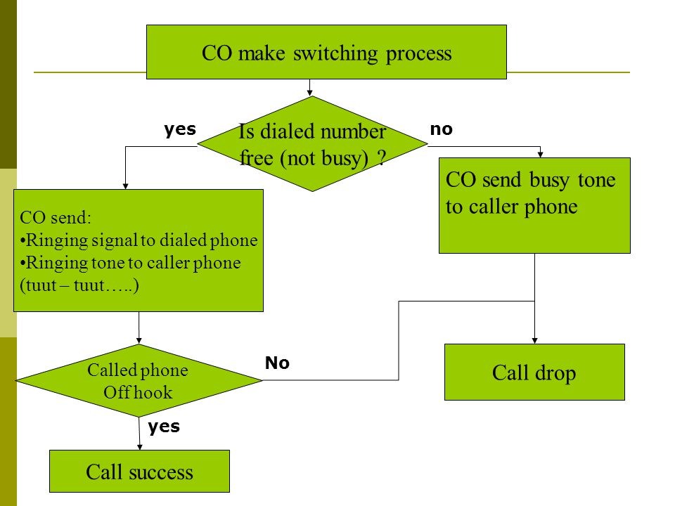 CO make switching process