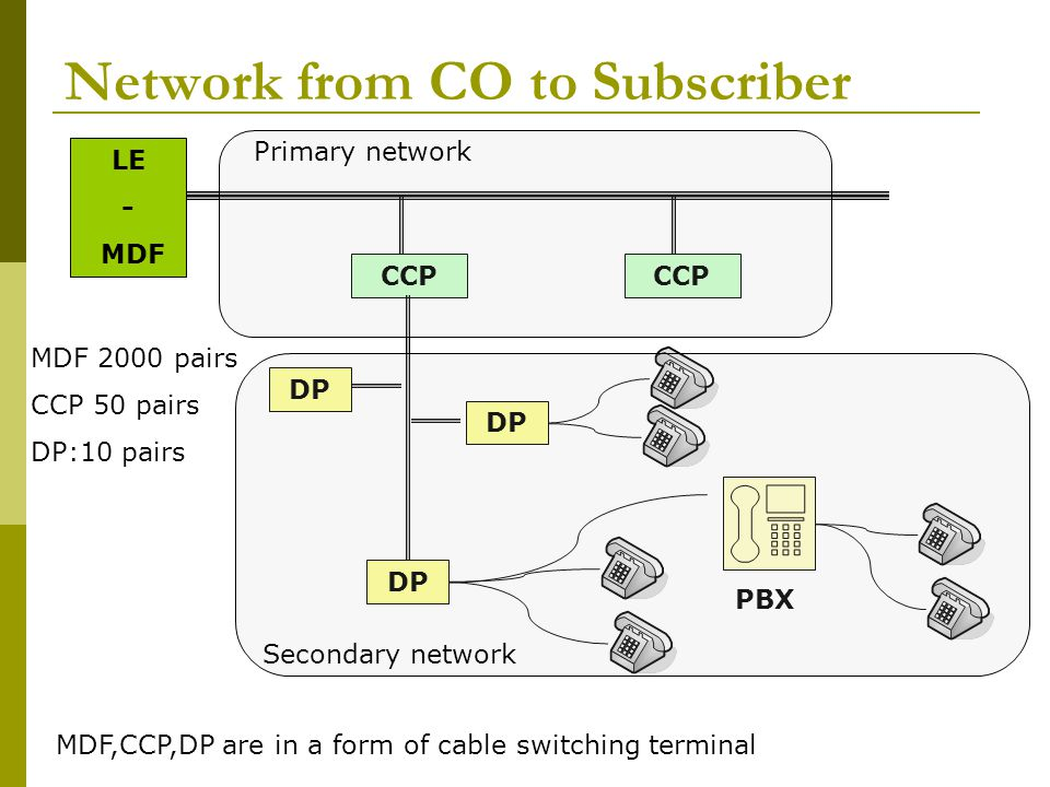 Network from CO to Subscriber