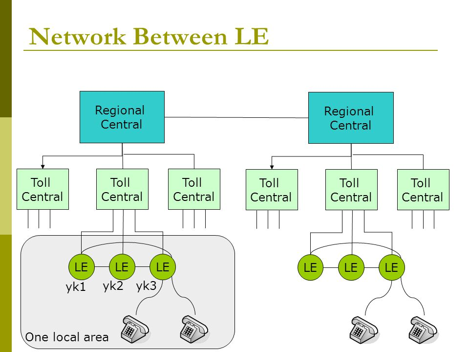 Network Between LE LE Toll Central Regional yk1 yk2 yk3 One local area