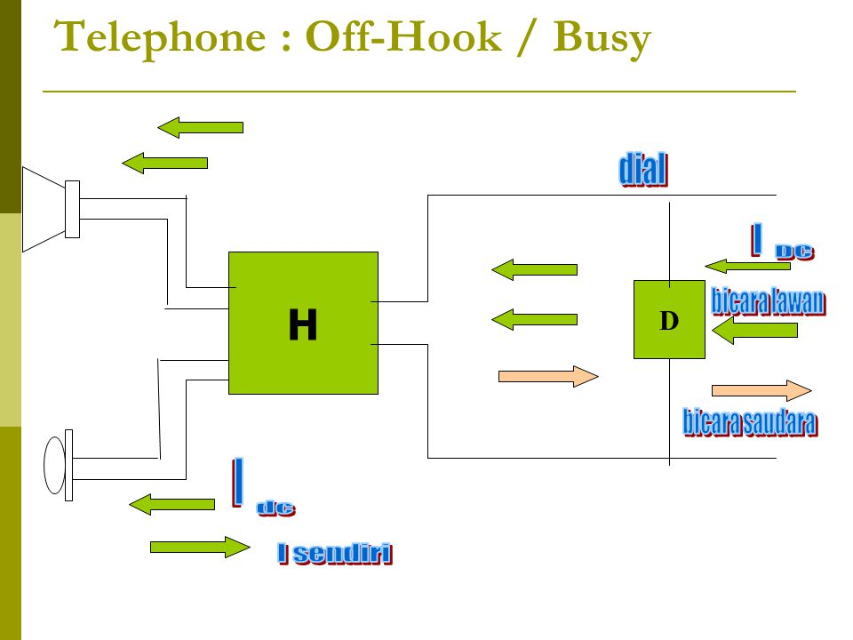 Telephone : Off-Hook / Busy