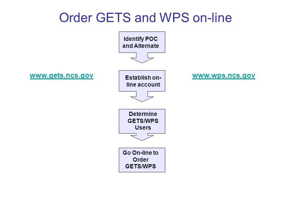 Order GETS and WPS on-line