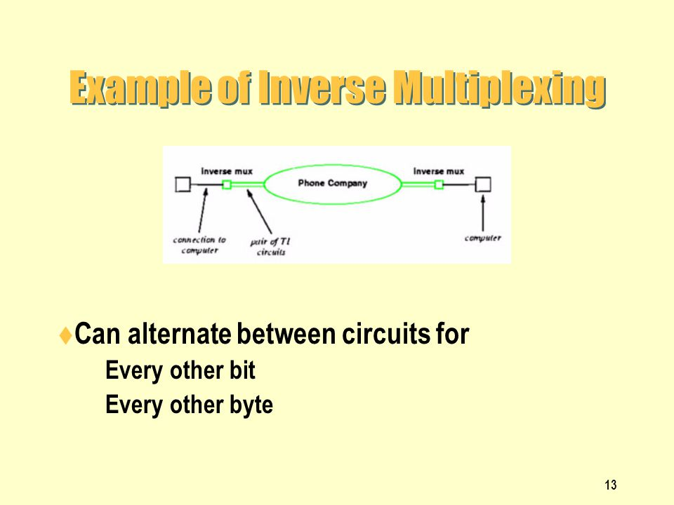 Example of Inverse Multiplexing