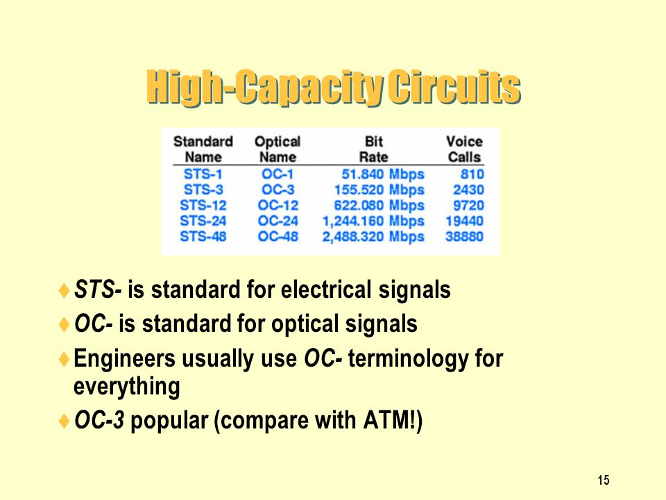 High-Capacity Circuits