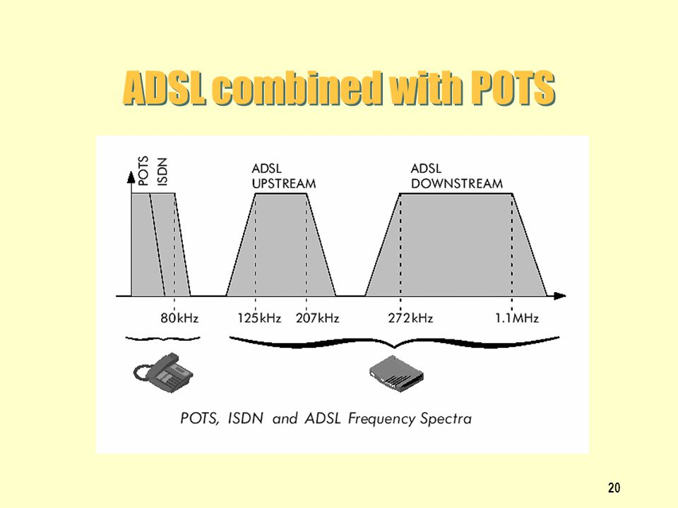 ADSL combined with POTS