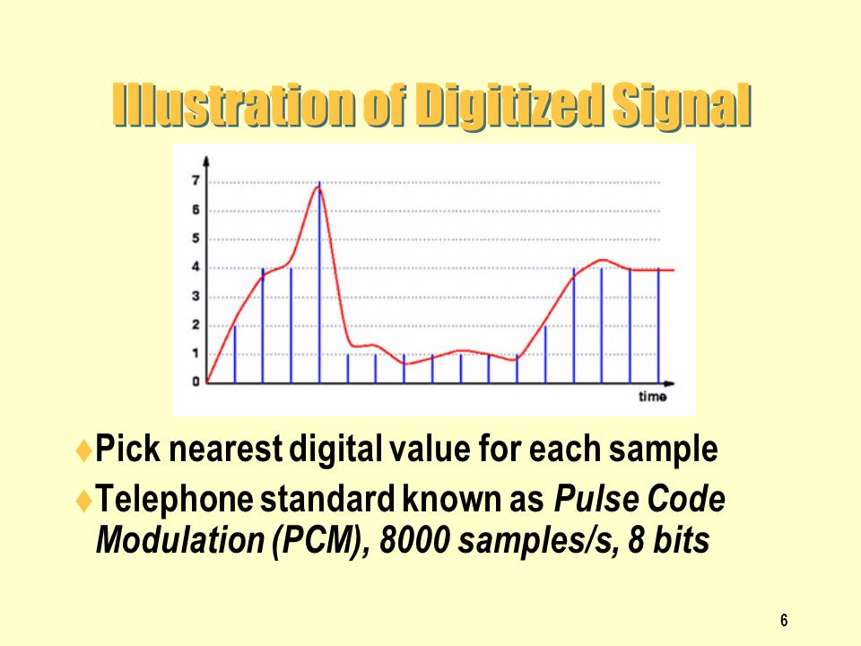 Illustration of Digitized Signal