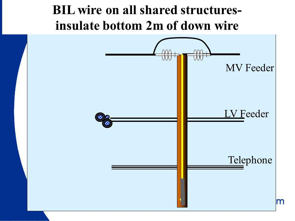 BIL wire on all shared structures- insulate bottom 2m of down wire