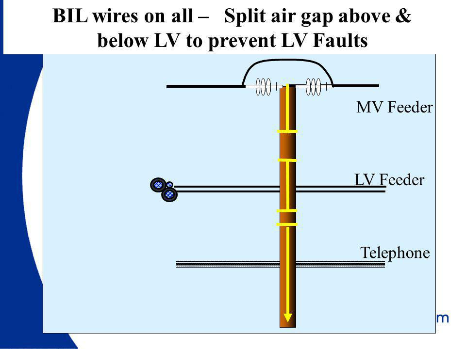 BIL wires on all – Split air gap above & below LV to prevent LV Faults