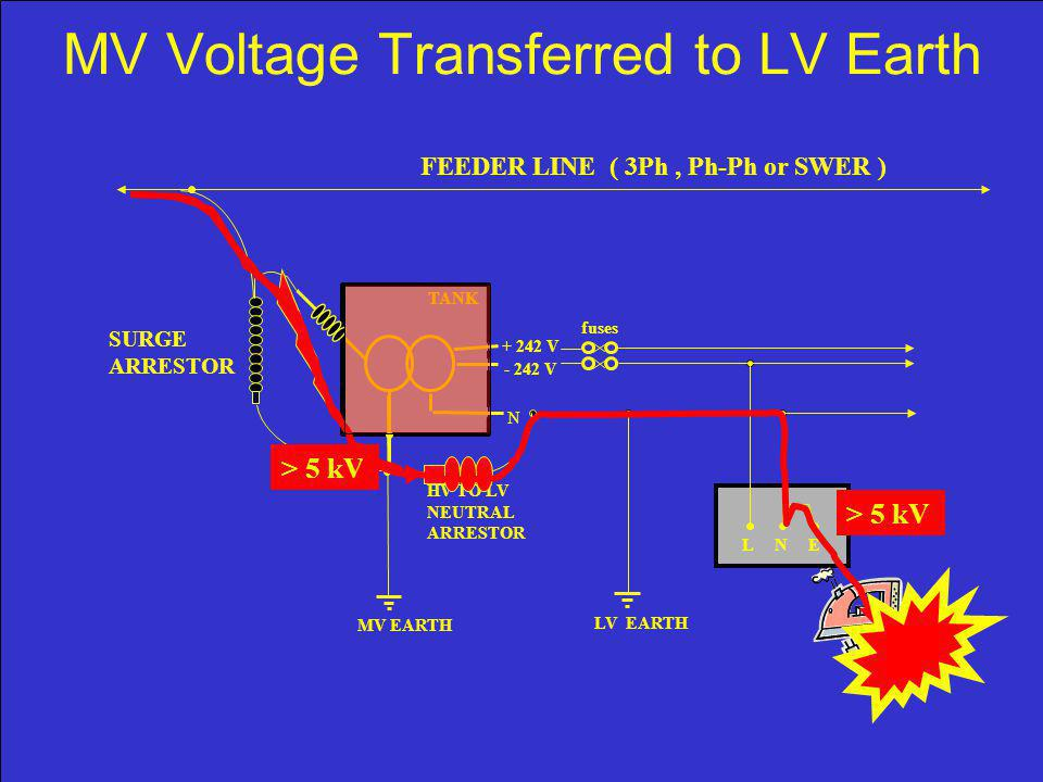 MV Voltage Transferred to LV Earth