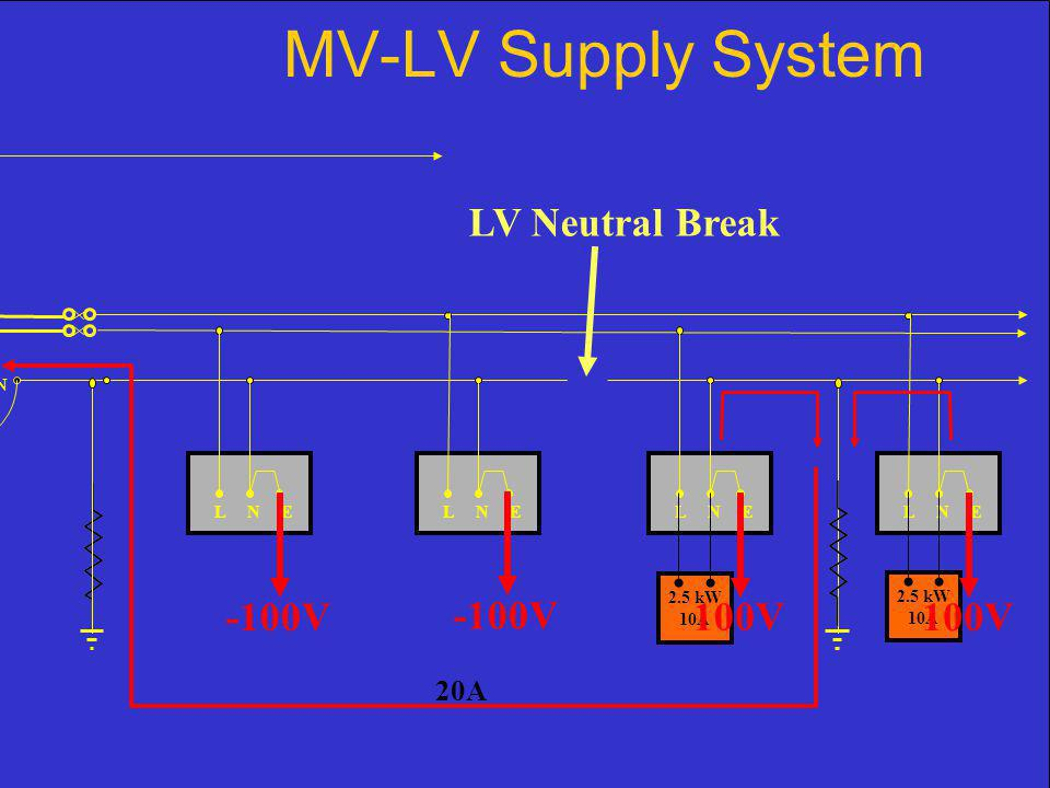 MV-LV Supply System L N E N 2.5 kW 10A 20A -100V 100V LV Neutral Break