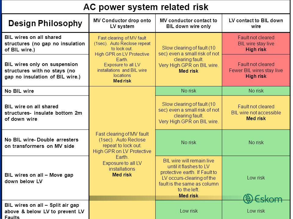 AC power system related risk
