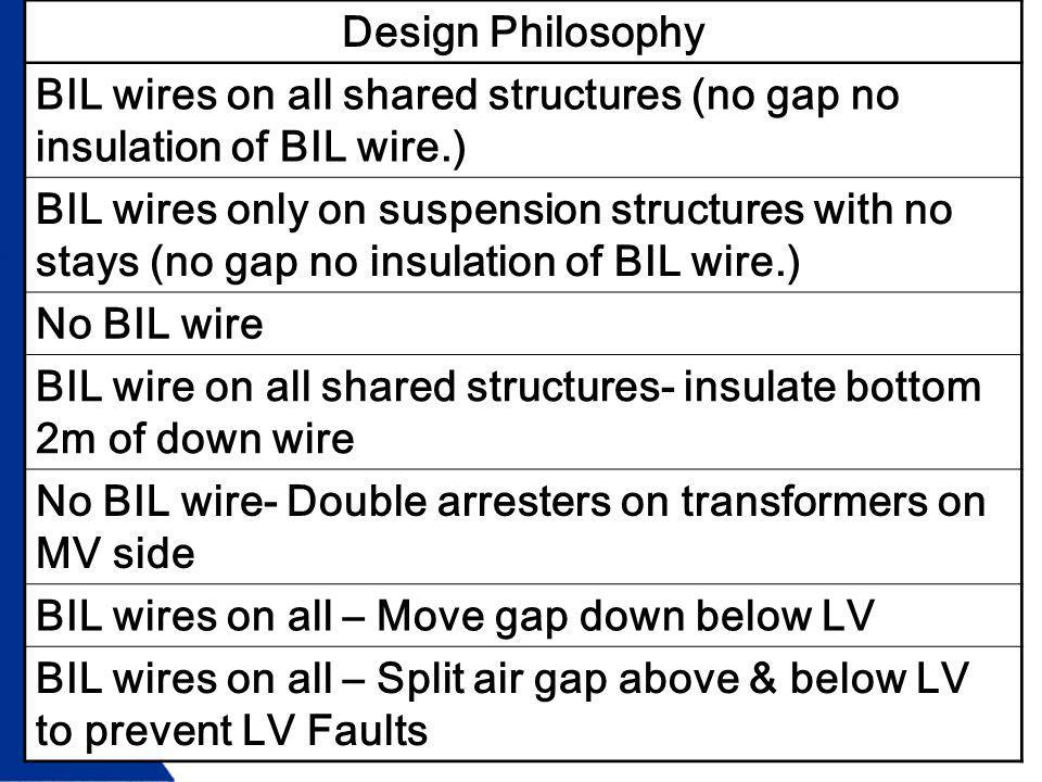 Design Philosophy BIL wires on all shared structures (no gap no insulation of BIL wire.)